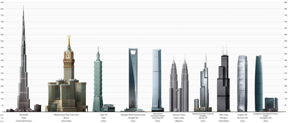 بلندترین ساختمان های جهان